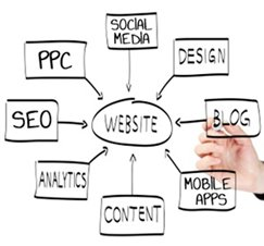 SEO Company West Ealing, SEO services Pictures